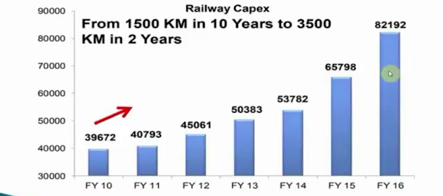 Railway-investment-in-modi-govt-polticsguru.jpg