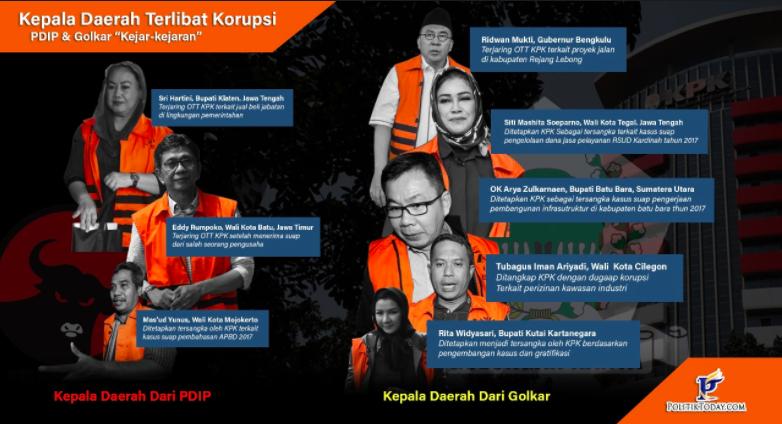 Citaten Tijd Jateng : Partai terkorup 2017; golkar dan pdip masih juara liputan islam