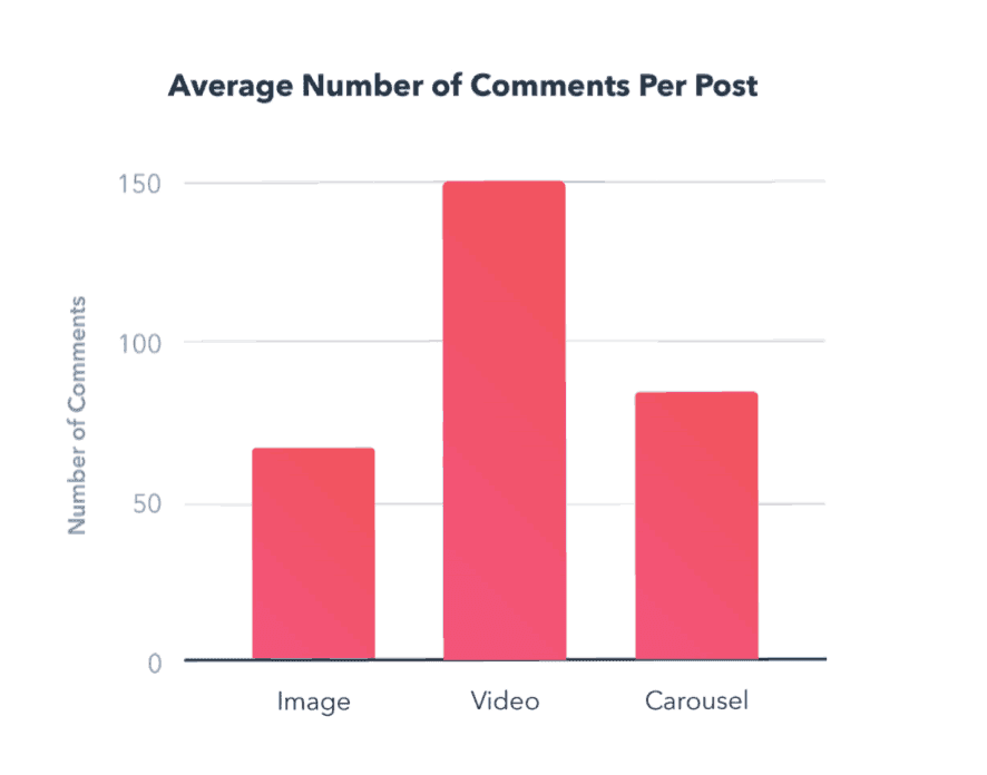 Average number of comments per post
