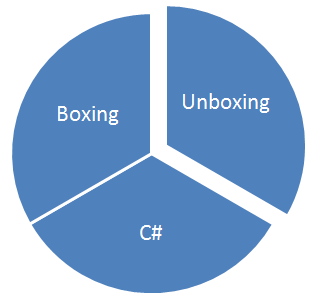 Boxing Unboxing in C#