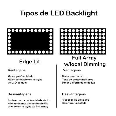 Full array led backlight - Total body spa