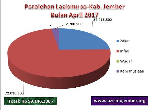 GRAFIK Laporan Perolehan Lazismu se-Kab. Jember bln April 2017