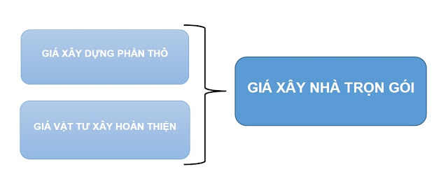 xay-dung-phan-tho-xay-dung-nha-pho-tron-goi-tai-tphcm