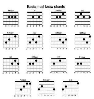 Tech Solutions: BASIC GUITAR CHORDS