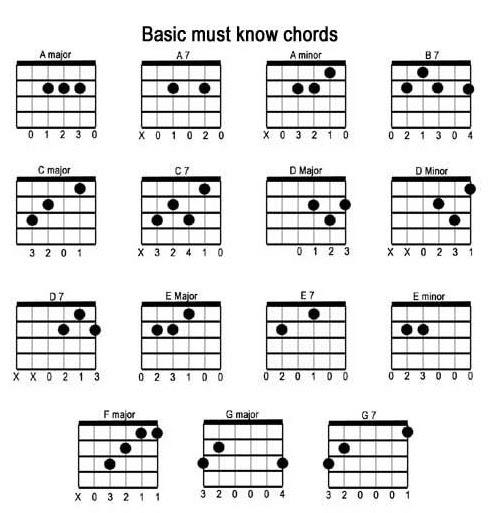 Tech Solutions: BASIC GUITAR CHORDS