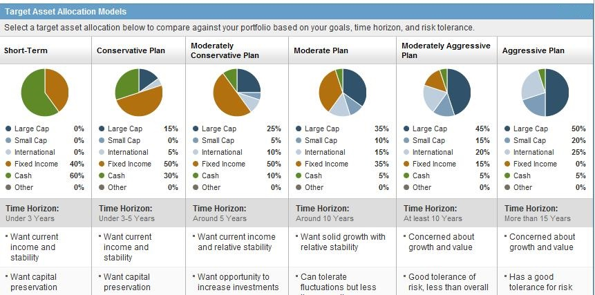 The Smart Investing Blog: Investment Strategies: Asset ...