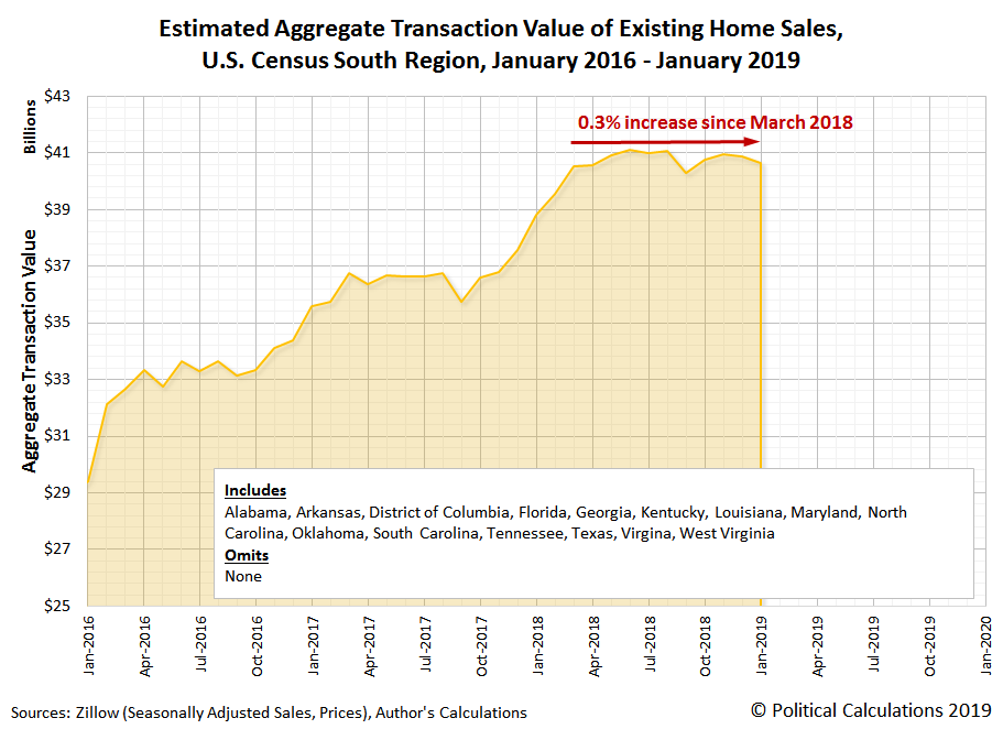 Total Valuation of Existing Home Sales, South Region, January 2016-January 2019