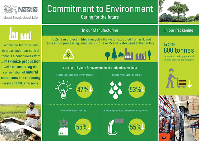 Nestlé India committed towards environmental sustainability