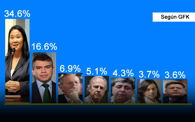 ELECCIONES 2016