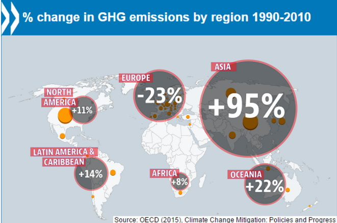 % change in GHG emissions by region (1990 - 2010)