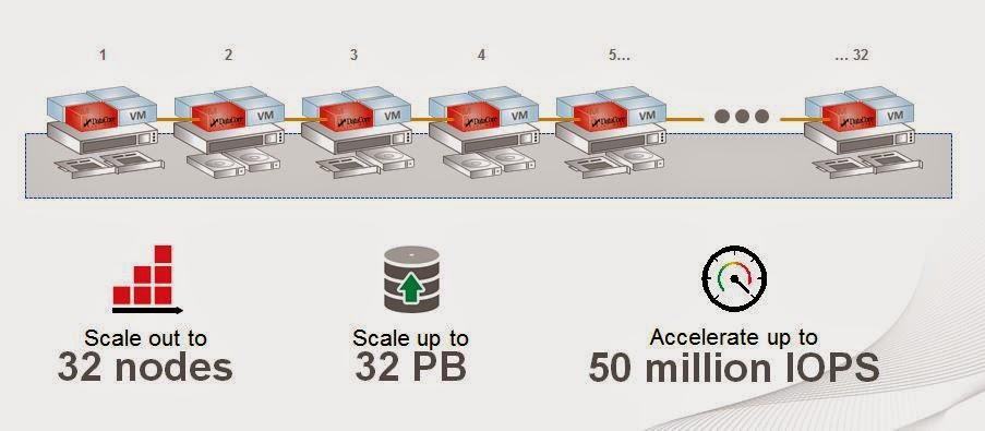 DataCore Software leader des solutions Software Defined Storage dévoile Virtual SAN et d'importantes autres améliorations apportées à SANsymphony V
