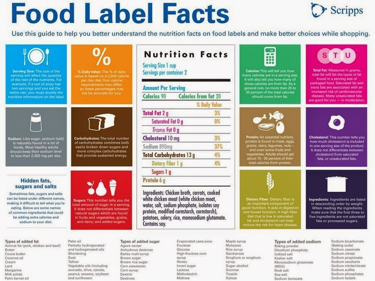 hover_share weight loss - food label facts