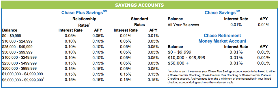 Compare the Top Savings Rates.