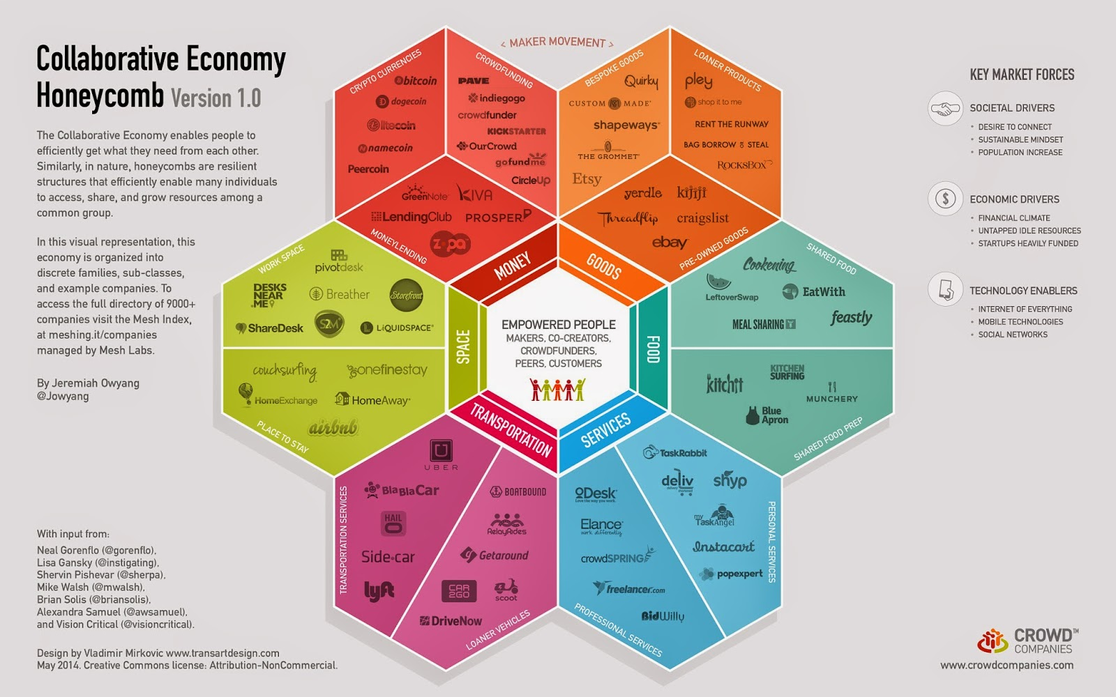 Money, goods, services, food, space and transportation in the collaborative economy