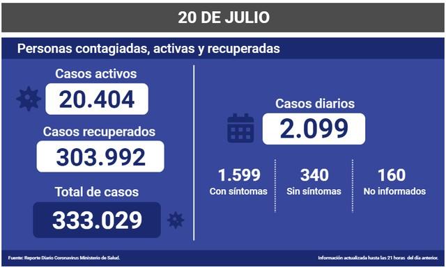 Coronavirus: Reporte Nacional 20 de Julio 😷🇨🇱