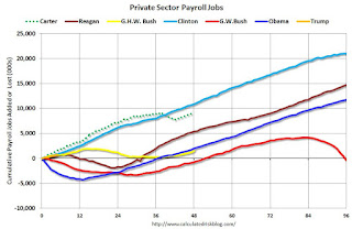 Public and Private Sector Payroll Jobs: Carter, Reagan, Bush, Clinton, Bush, Obama, Trump