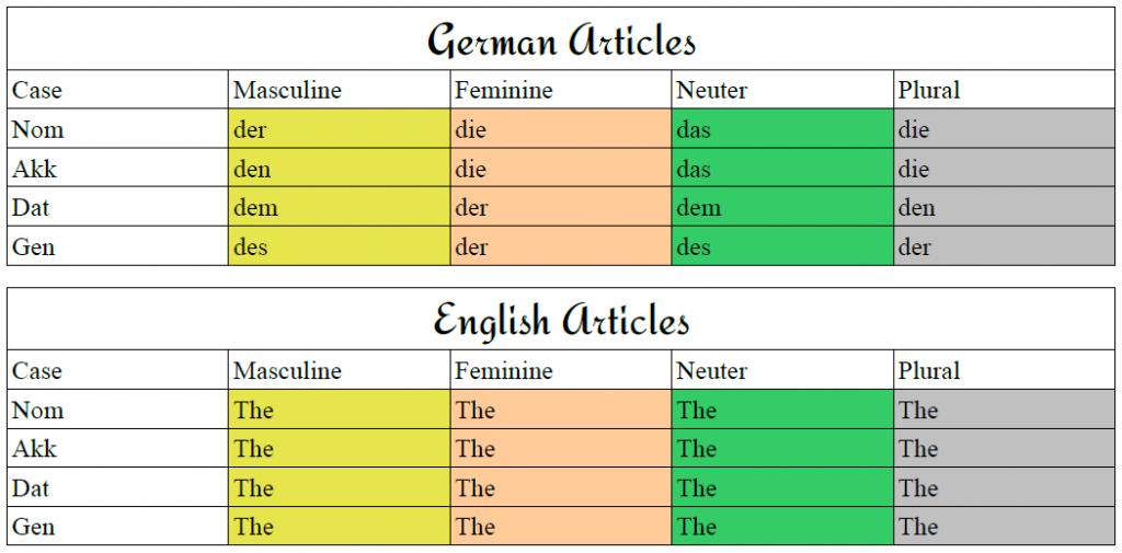 German   Geometry Dash Forum   German Articles Table