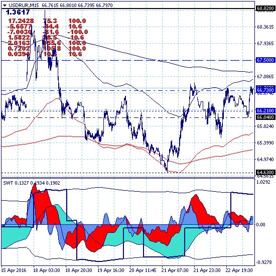USDRUR. Рынок перешел к локальному росту в ключевом канале 64.63-66.95