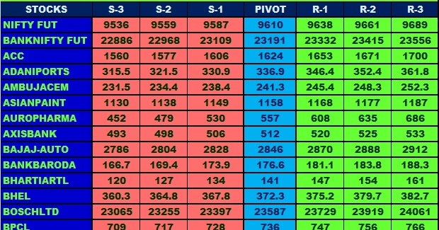 Stock options level 1