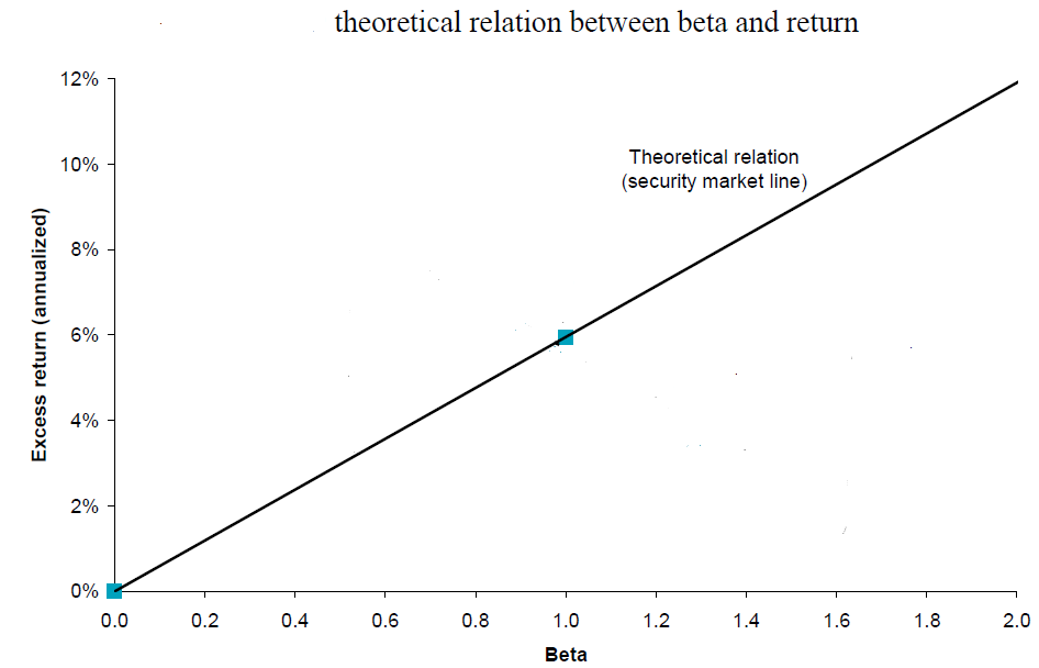 Theoretical relation between beta and return