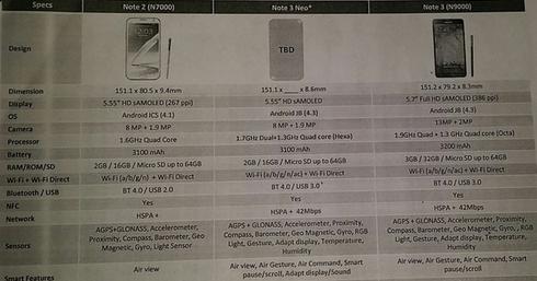 Le Samsung Galaxy Note 3 Neo, appelé aussi Note 3 Lite ,révélé en