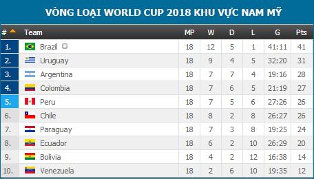 Bảng xếp hạng vòng loại World Cup 2018