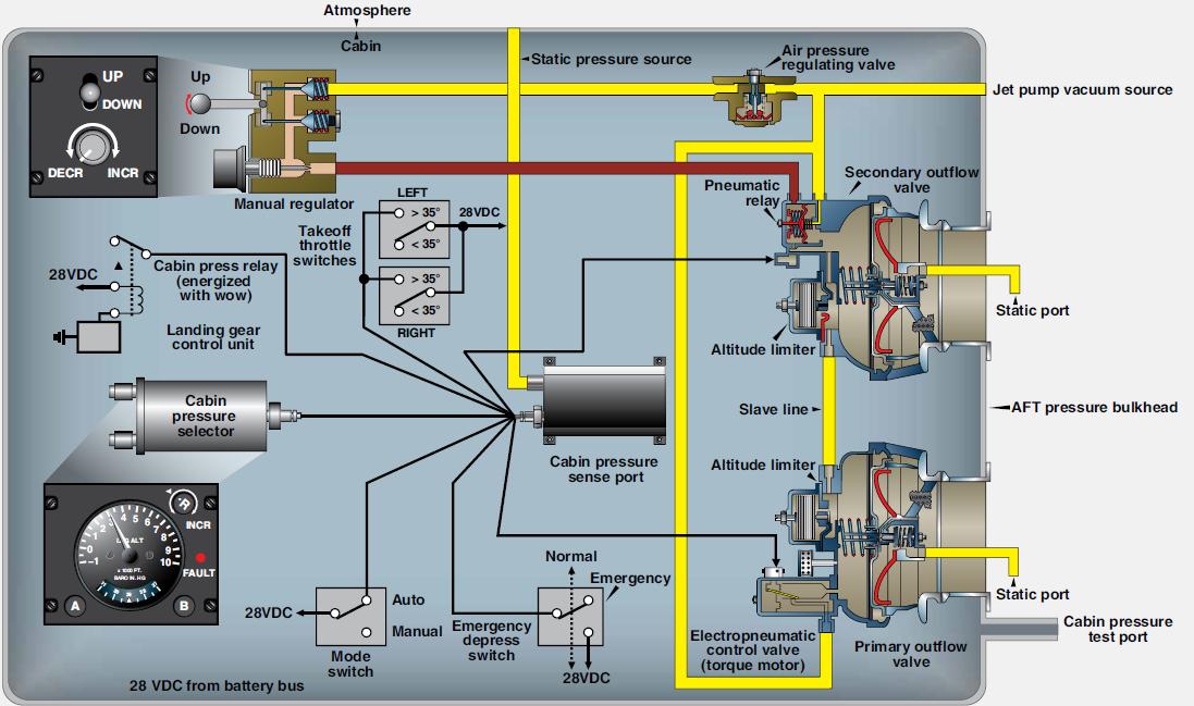 Aeronautical Guide Control Of Aircraft Cabin Pressure