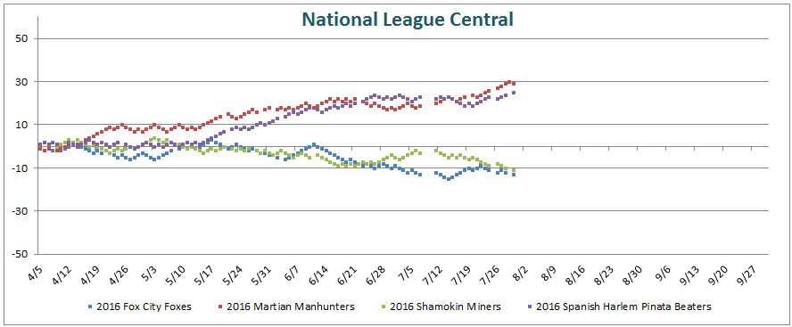 All Time Baseball National League Standings Charts