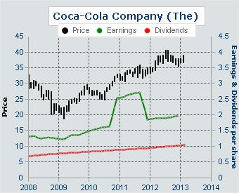 coca cola dividend yield
