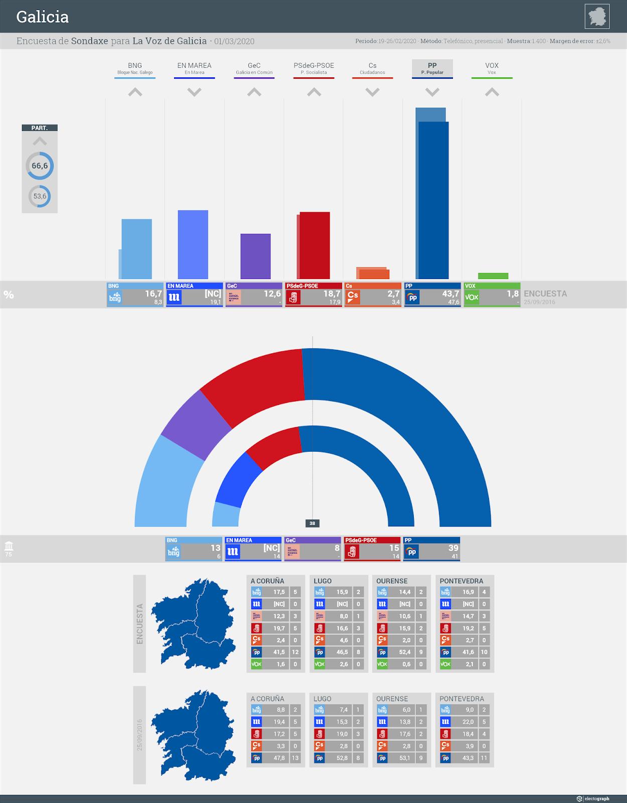 Gráfico de la encuesta para elecciones autonómicas en Galicia realizada por Sondaxe para La Voz de Galicia, 1 de marzo de 2020