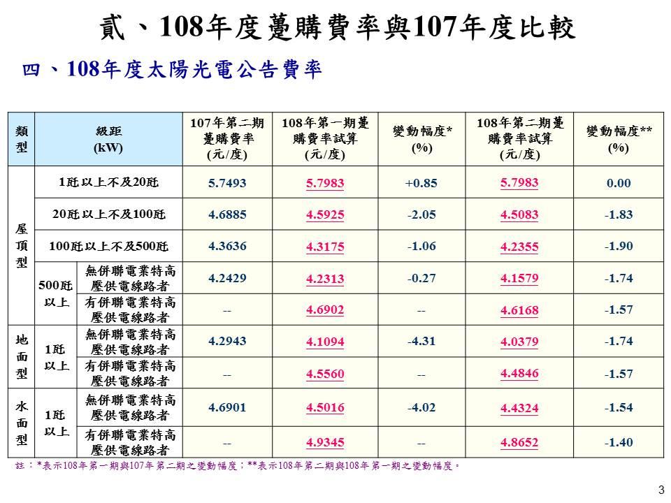 108年度太陽光電公告費率