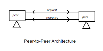 peer-to-peer-architecture-in-Hindi