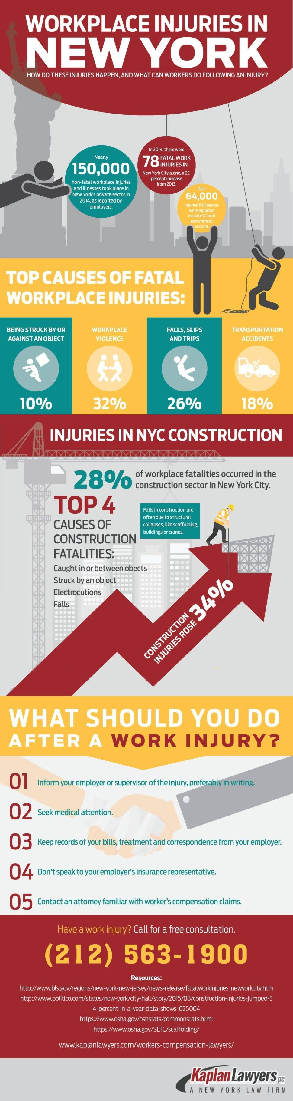 Workplace Injuries In New York #infographic