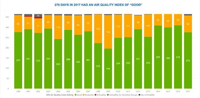 Calidad del aire SF, 2000-2017 Cortesía del ayuntamiento de SF