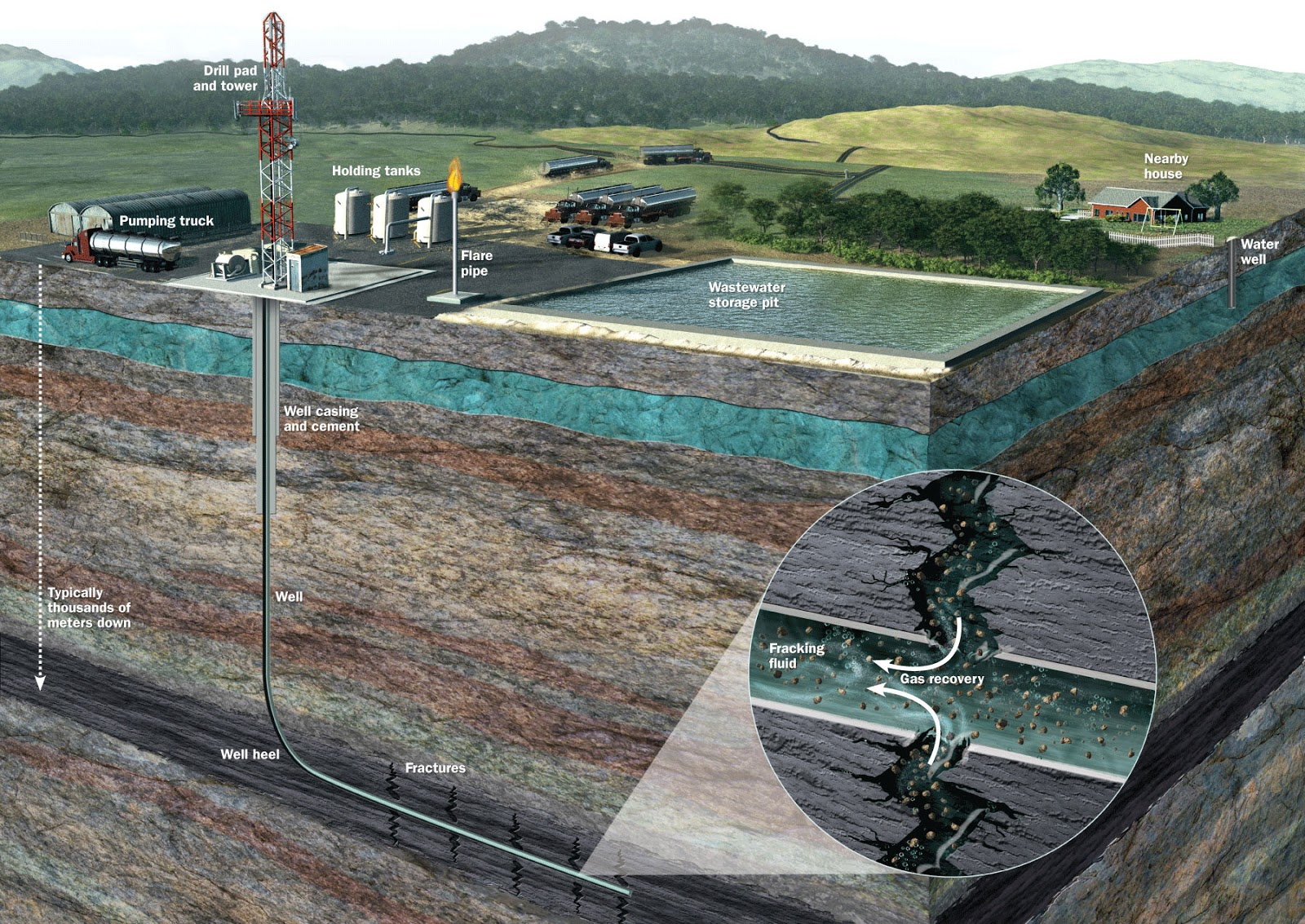 Hydraulic Fracturing Natural Gas Chemical Toxicity