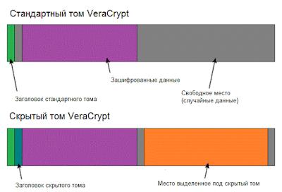 Стандартный и скрытый том VeraCrypt