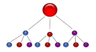 Jaringan Blog Sistem Piramida