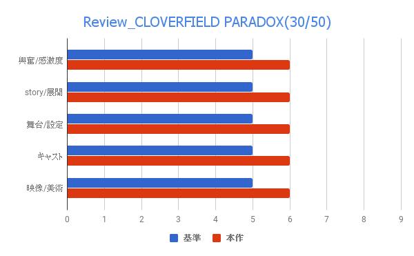 映画 クローバーフィールドパラドックス 感想 評価 レビュー Netflix