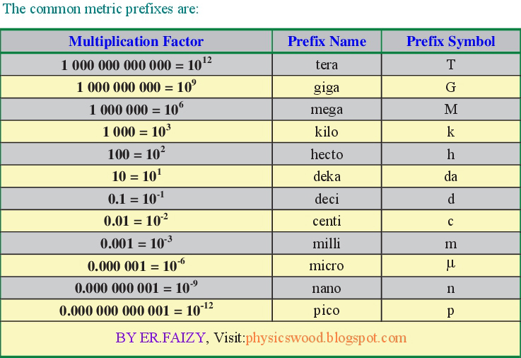 Physics Wood Basic Common Metric Prefixes