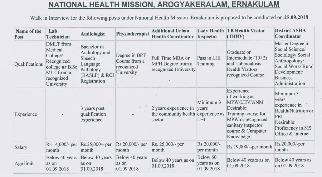 NHM Kerala Recruitment 2018 -  Walk in for Lab Technician, TBHV & Other Posts
