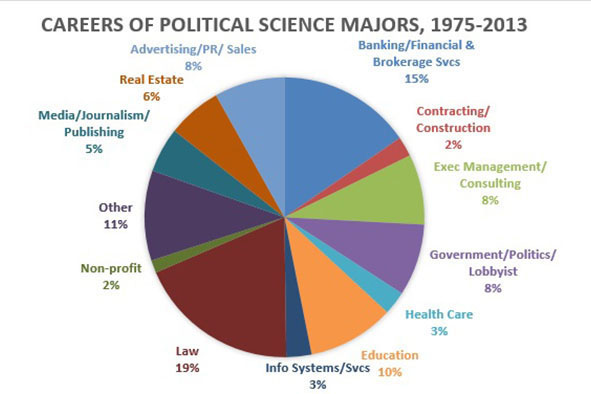 Political Science Career Options for Graduate Degree