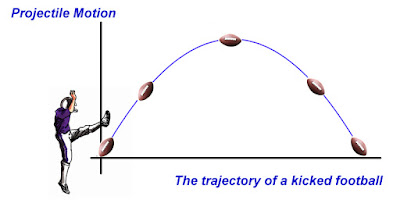 MOTION PROBLEMS PROJECTILE