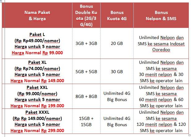 Harga Paket Freedom Postpaid Indosat Ooredoo