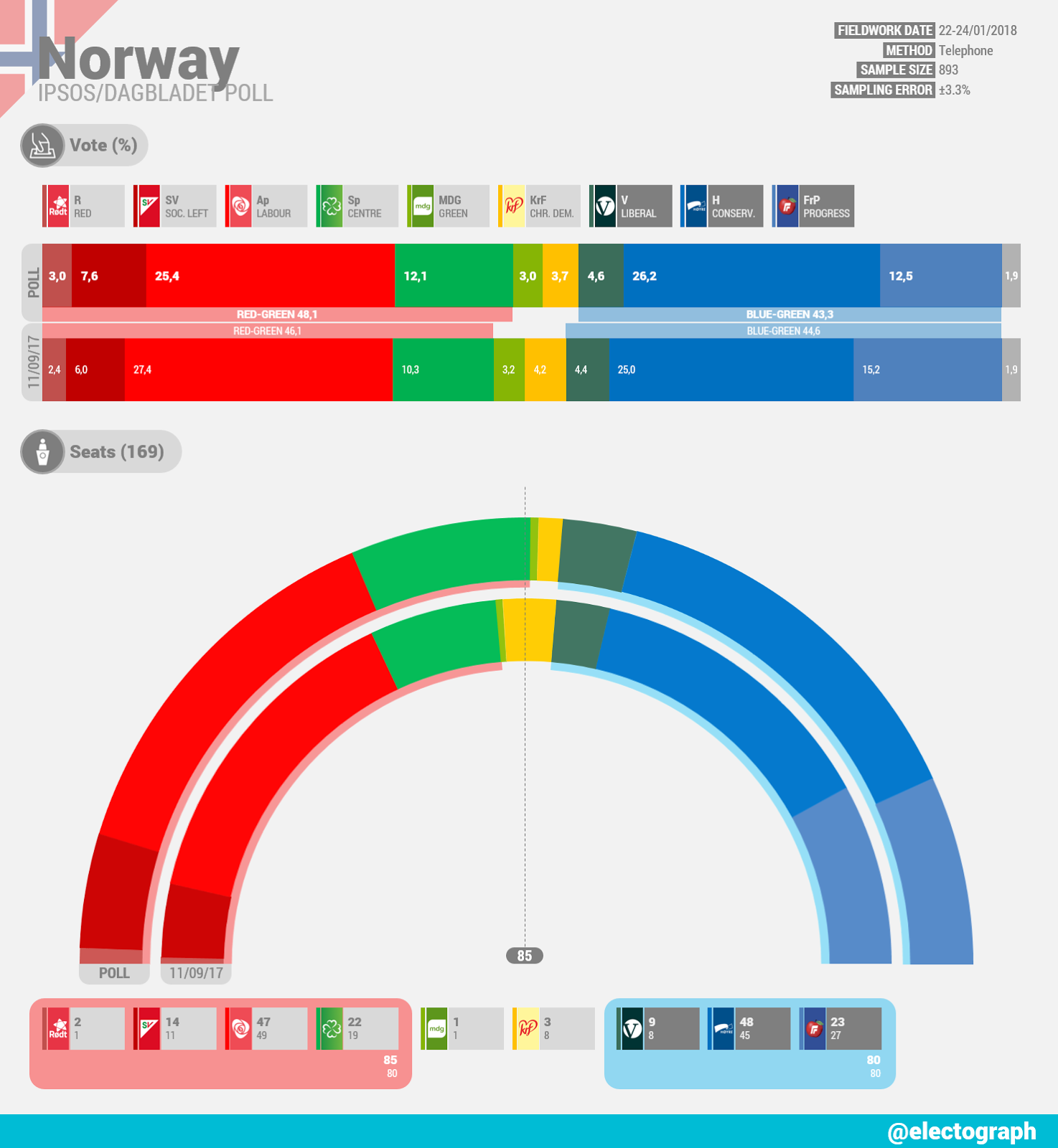 NORWAY Ipsos poll chart for Dagbladet, January 2018