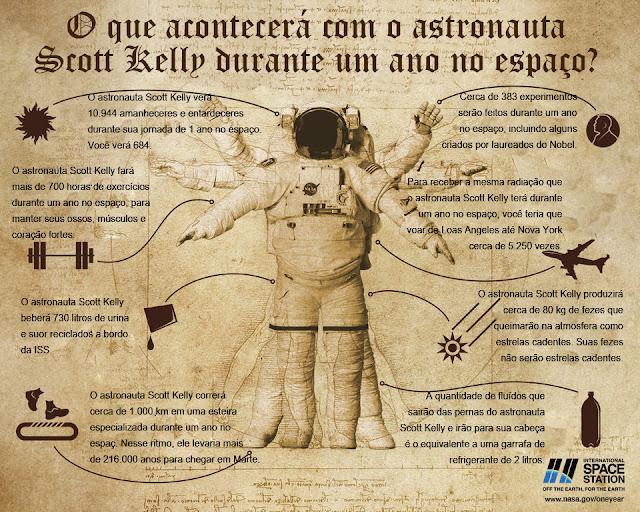 infográfico - 1 ano no espaço