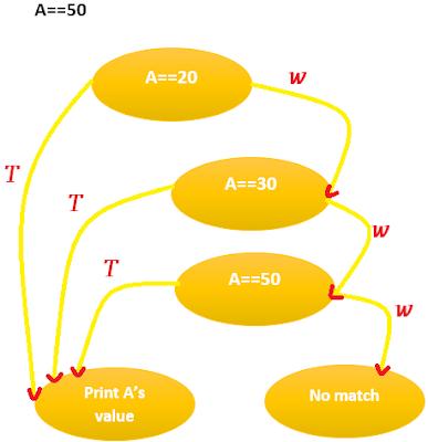 control flow graph code