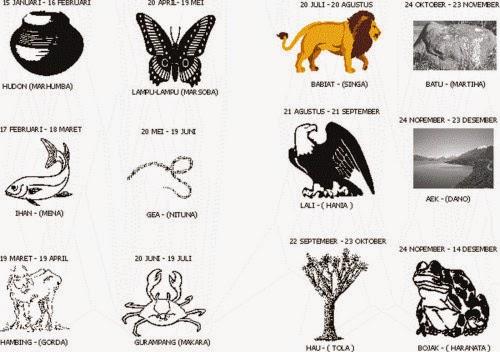 Ternyata Nenek Moyang Orang Batak Sudah Mengenal Ilmu Astrologi (Zodiak) Sejak Dulu