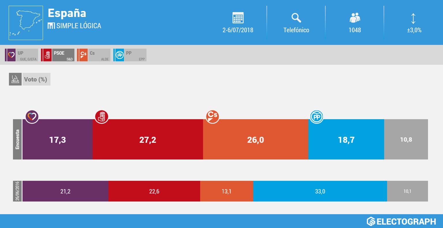 Gráfico de la encuesta para elecciones generales en España realizada por Simple Lógica en julio de 2018