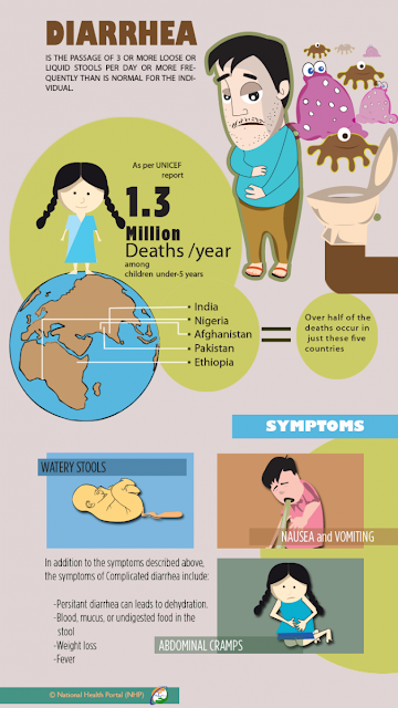 Symptoms and Impact of Diarrhea | Source: www.nhp.gov.in