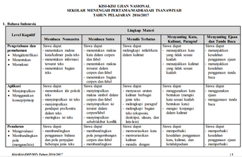 DOWNLOAD KISI-KISI UJIAN NASIONAL SEKOLAH MENENGAH PERTAMA/MADRASAH TSANAWIYAH TAHUN PELAJARAN 2016/2017 File Terbaru - DOWNLOAD KISI-KISI UJIAN NASIONAL SEKOLAH MENENGAH PERTAMA/MADRASAH TSANAWIYAH TAHUN PELAJARAN 2016/2017. Sesuai dengan instruksi yang diberikan pleh pihak BNSP (Badan Nasional Standar Pendidikan) seperti dalam suratnya yang menyatakan bahwa pihak dari Badan Nasional Standar Pendidikan (BNSP) telah merilis Kisi-Kisi Ujian Nasional pada tahun pelajaran 2016/2017 sekarang ini.